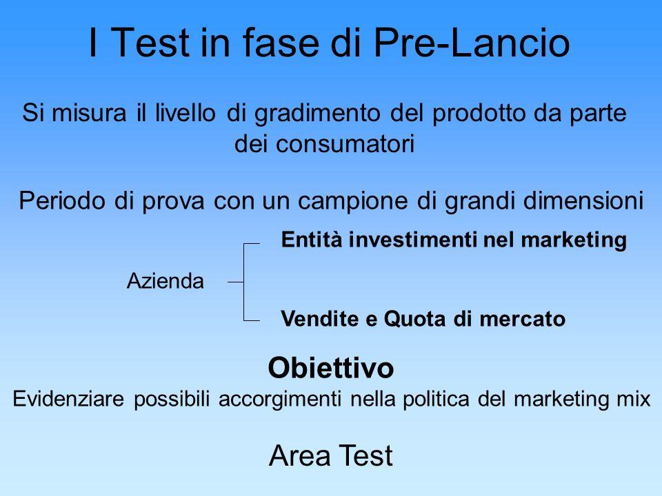 I Test in fase di Pre-Lancio Si misura il livello di gradimento del prodotto da parte dei consumatori Periodo di prova con un campione di grandi dimen