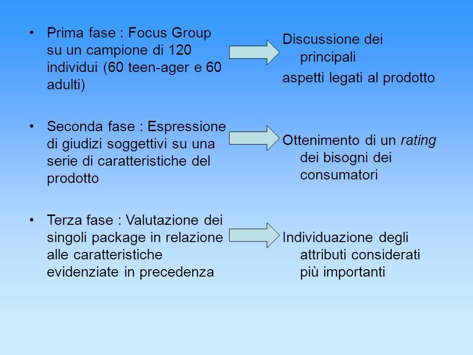Prima fase : Focus Group su un campione di 120 individui (60 teen-ager e 60 adulti) Seconda fase : Espressione di giudizi soggettivi su una serie di c