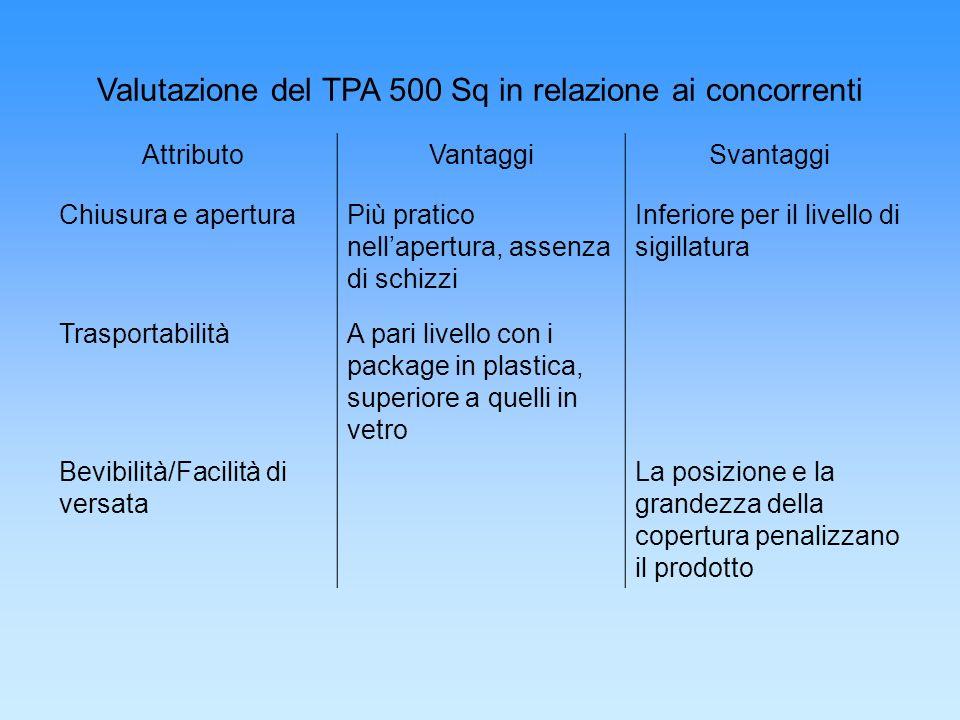 Valutazione del TPA 500 Sq in relazione ai concorrenti AttributoVantaggiSvantaggi Chiusura e aperturaPiù pratico nellapertura, assenza di schizzi Infe