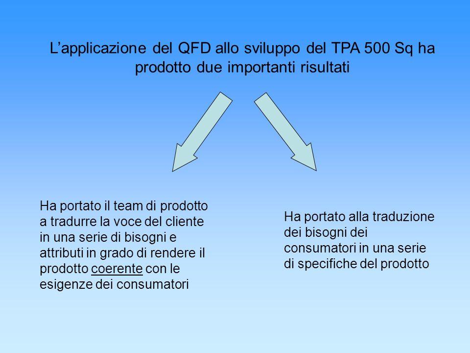 Lapplicazione del QFD allo sviluppo del TPA 500 Sq ha prodotto due importanti risultati Ha portato il team di prodotto a tradurre la voce del cliente