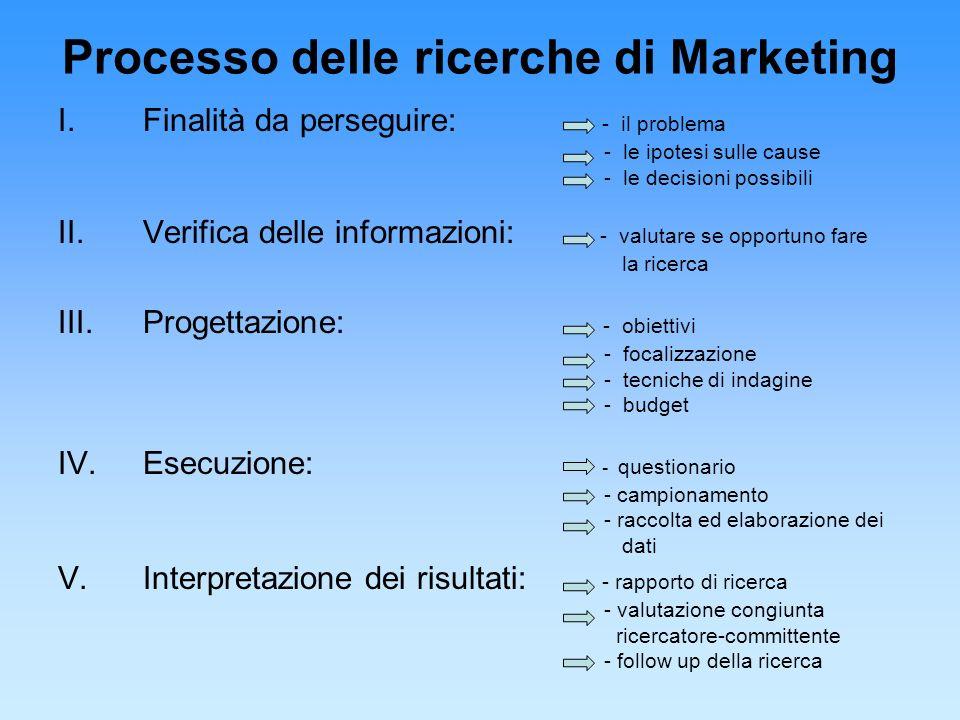 Processo delle ricerche di Marketing I.Finalità da perseguire: - il problema - le ipotesi sulle cause - le decisioni possibili II.Verifica delle infor