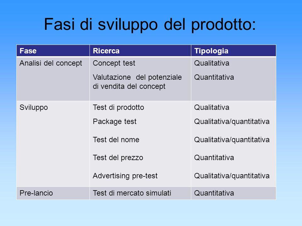 Fasi di sviluppo del prodotto: FaseRicercaTipologia Analisi del conceptConcept test Valutazione del potenziale di vendita del concept Qualitativa Quan