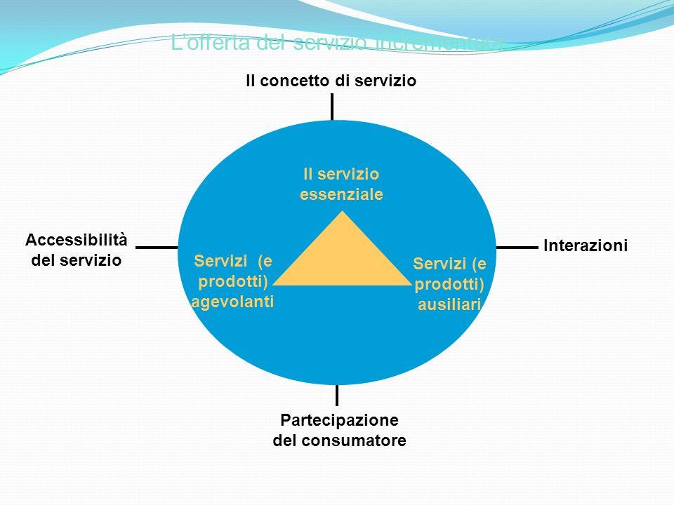 Lofferta del servizio incrementata Il servizio essenziale Servizi (e prodotti) ausiliari Servizi (e prodotti) agevolanti Partecipazione del consumator