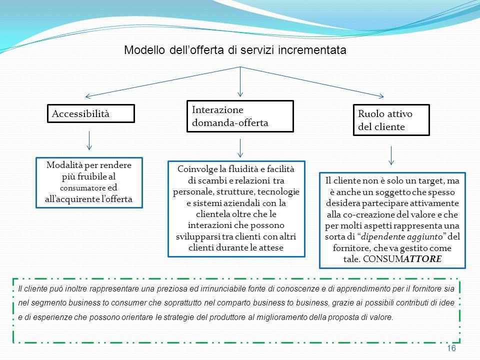 16 Modello dellofferta di servizi incrementata Accessibilità Interazione domanda-offerta Ruolo attivo del cliente Modalità per rendere più fruibile al
