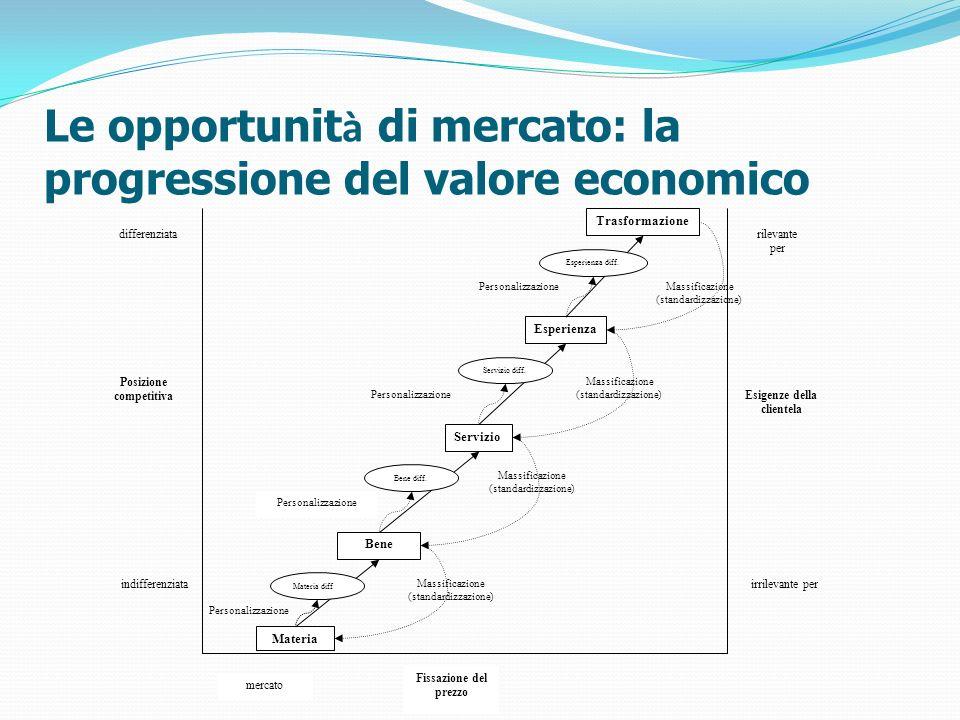 Le opportunit à di mercato: la progressione del valore economico Materia Bene Servizio Esperienza differenziata Posizione competitiva indifferenziata