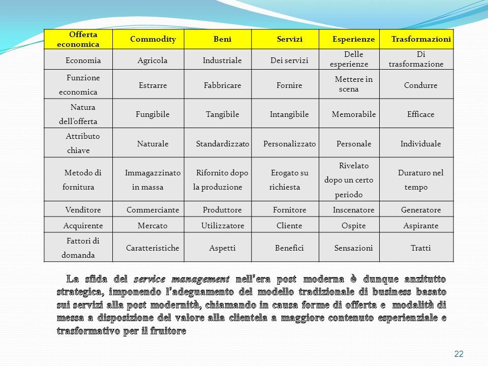22 Offerta economica CommodityBeniServiziEsperienzeTrasformazioni EconomiaAgricolaIndustrialeDei servizi Delle esperienze Di trasformazione Funzione e
