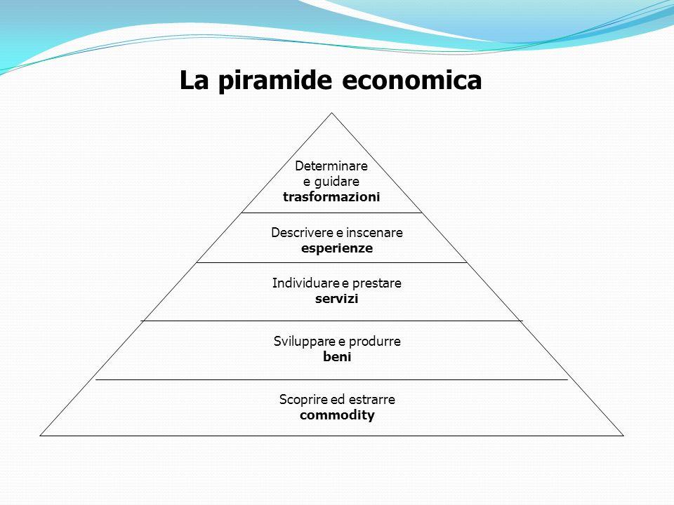 La piramide economica Determinare e guidare trasformazioni Descrivere e inscenare esperienze Individuare e prestare servizi Sviluppare e produrre beni
