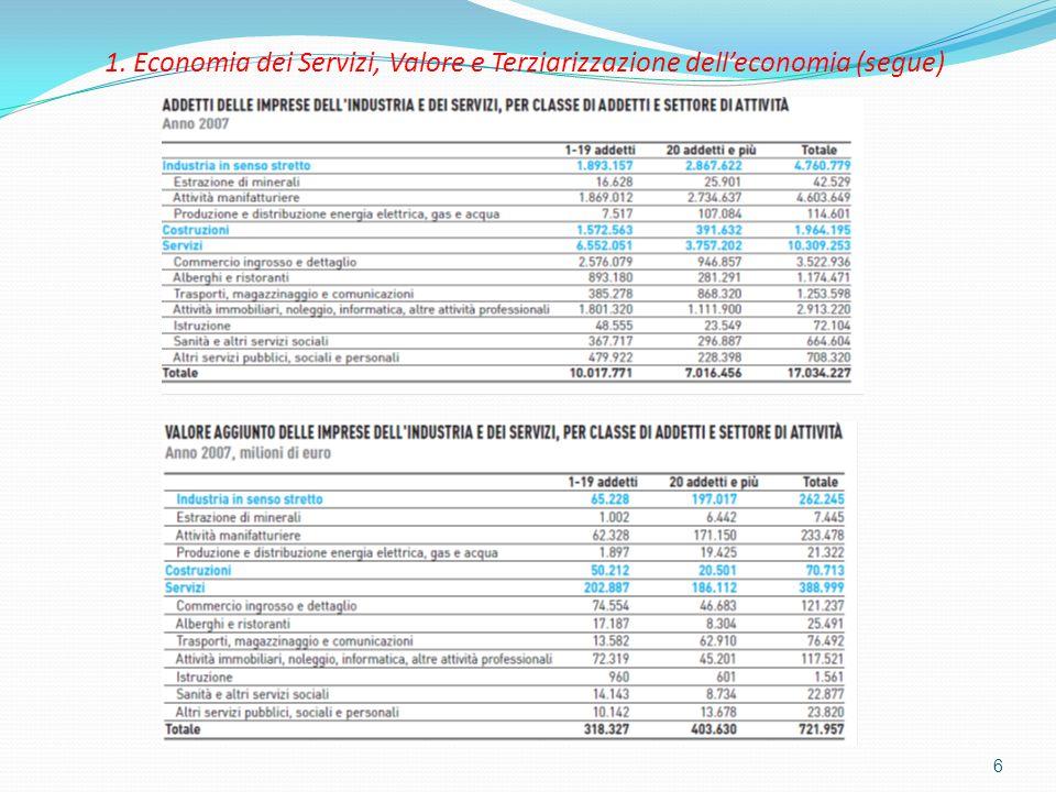6 1. Economia dei Servizi, Valore e Terziarizzazione delleconomia (segue)