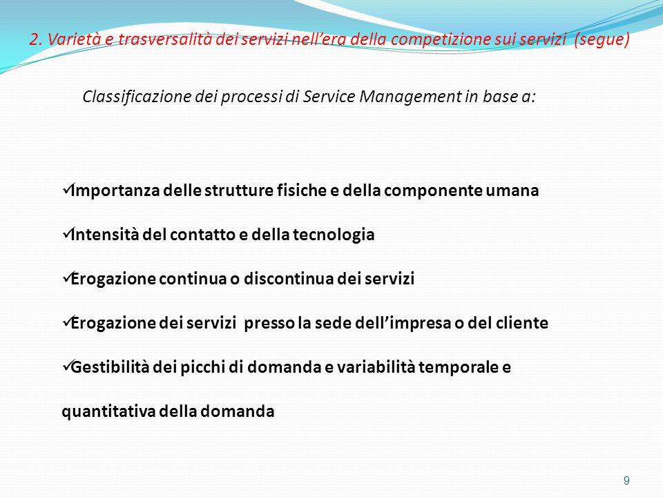 9 Classificazione dei processi di Service Management in base a: Importanza delle strutture fisiche e della componente umana Intensità del contatto e d