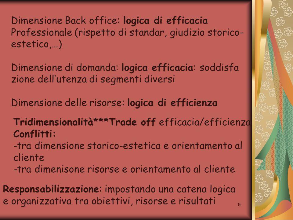 16 Dimensione Back office: logica di efficacia Professionale (rispetto di standar, giudizio storico- estetico,…) Dimensione di domanda: logica efficac