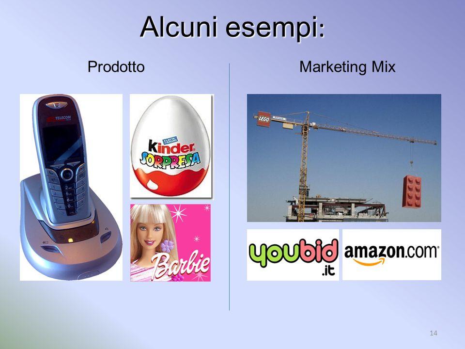Alcuni esempi : 14 ProdottoMarketing Mix