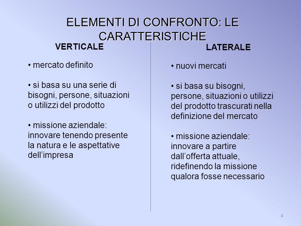 4 ELEMENTI DI CONFRONTO: LE CARATTERISTICHE VERTICALE mercato definito si basa su una serie di bisogni, persone, situazioni o utilizzi del prodotto mi