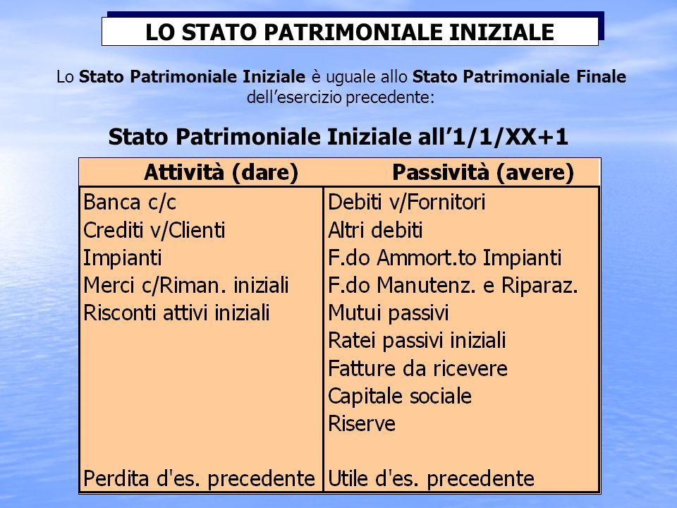 Lo Stato Patrimoniale Iniziale è uguale allo Stato Patrimoniale Finale dellesercizio precedente: LO STATO PATRIMONIALE INIZIALE Stato Patrimoniale Iniziale all1/1/XX+1