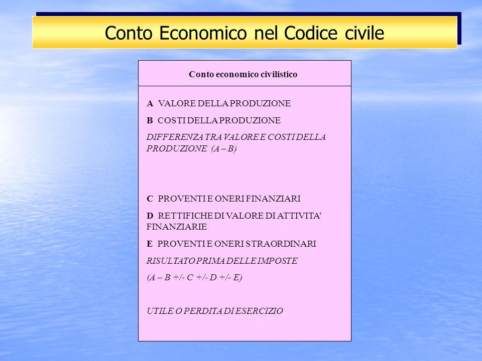 Conto Economico nel Codice civile A VALORE DELLA PRODUZIONE B COSTI DELLA PRODUZIONE DIFFERENZA TRA VALORE E COSTI DELLA PRODUZIONE (A – B) C PROVENTI E ONERI FINANZIARI D RETTIFICHE DI VALORE DI ATTIVITA FINANZIARIE E PROVENTI E ONERI STRAORDINARI RISULTATO PRIMA DELLE IMPOSTE (A – B +/- C +/- D +/- E) UTILE O PERDITA DI ESERCIZIO Conto economico civilistico