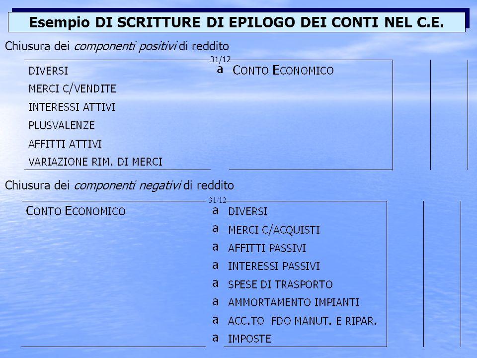 Chiusura dei componenti positivi di reddito Esempio DI SCRITTURE DI EPILOGO DEI CONTI NEL C.E.