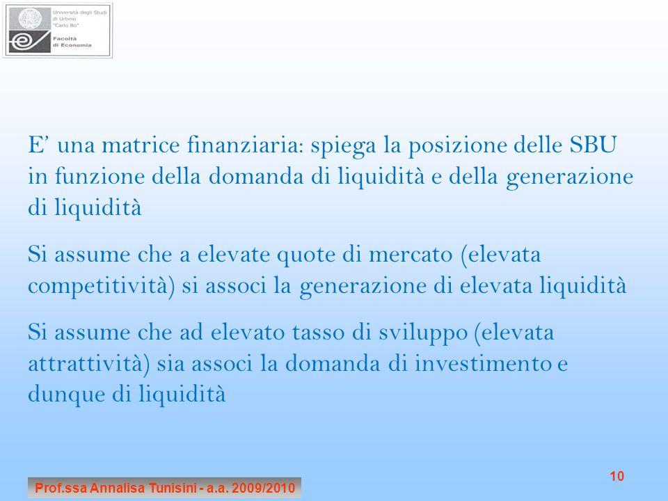 Prof.ssa Annalisa Tunisini - a.a. 2009/2010 10 E una matrice finanziaria: spiega la posizione delle SBU in funzione della domanda di liquidità e della