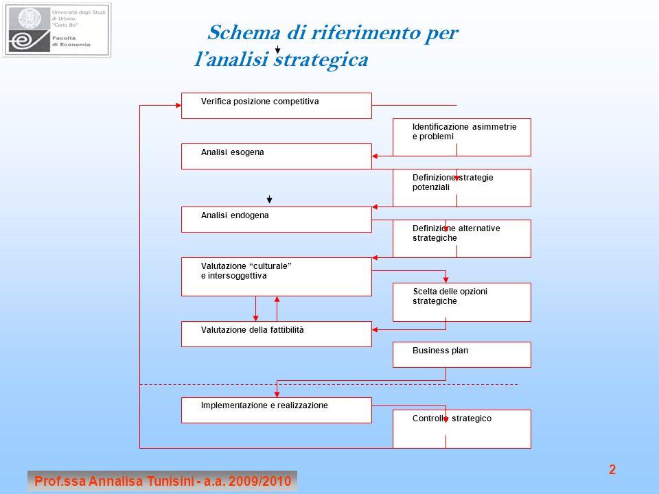 Prof.ssa Annalisa Tunisini - a.a. 2009/2010 2 Verifica posizione competitiva Analisi esogena Analisi endogena Valutazione culturale e intersoggettiva