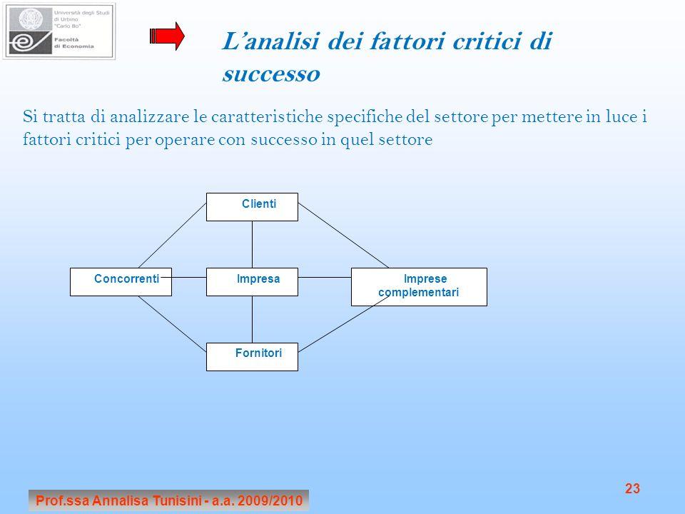 Prof.ssa Annalisa Tunisini - a.a. 2009/2010 23 Lanalisi dei fattori critici di successo Si tratta di analizzare le caratteristiche specifiche del sett