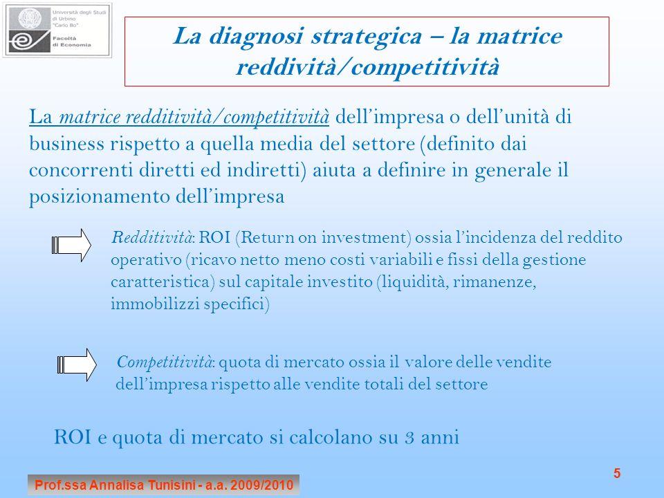 Prof.ssa Annalisa Tunisini - a.a. 2009/2010 5 5 La diagnosi strategica – la matrice reddività/competitività La matrice redditività/competitività delli