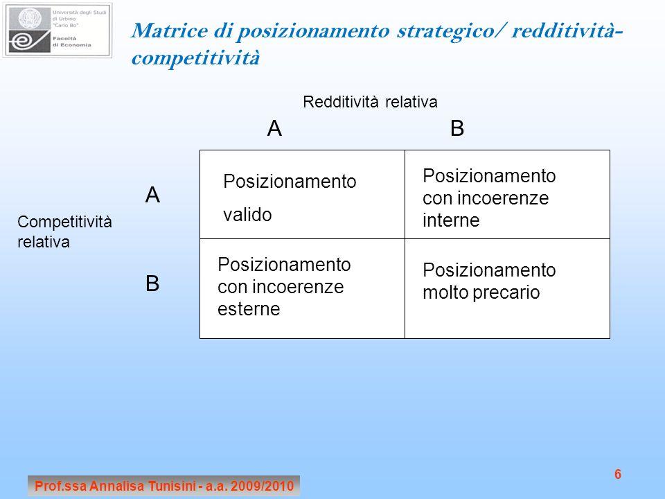Prof.ssa Annalisa Tunisini - a.a. 2009/2010 6 Matrice di posizionamento strategico/ redditività- competitività Competitività relativa Redditività rela