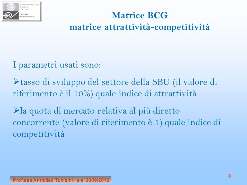 Prof.ssa Annalisa Tunisini - a.a. 2009/2010 8 Matrice BCG matrice attrattività-competitività I parametri usati sono: tasso di sviluppo del settore del