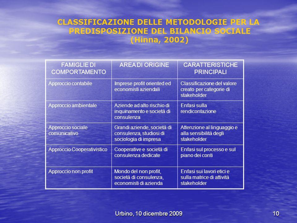 Urbino, 10 dicembre 200910 CLASSIFICAZIONE DELLE METODOLOGIE PER LA PREDISPOSIZIONE DEL BILANCIO SOCIALE (Hinna, 2002) FAMIGLIE DI COMPORTAMENTO AREA