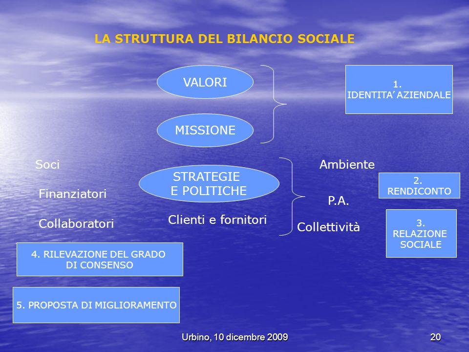 Urbino, 10 dicembre 200920 LA STRUTTURA DEL BILANCIO SOCIALE VALORI MISSIONE STRATEGIE E POLITICHE 1. IDENTITA AZIENDALE 2. RENDICONTO 3. RELAZIONE SO