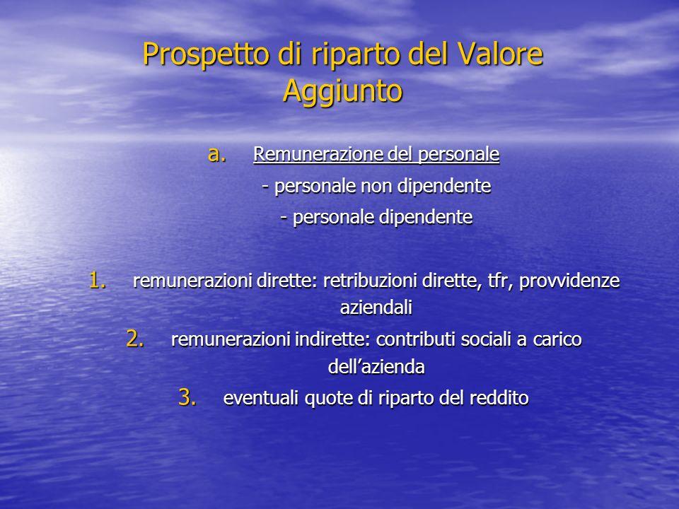 Prospetto di riparto del Valore Aggiunto a. Remunerazione del personale - personale non dipendente - personale dipendente 1. remunerazioni dirette: re