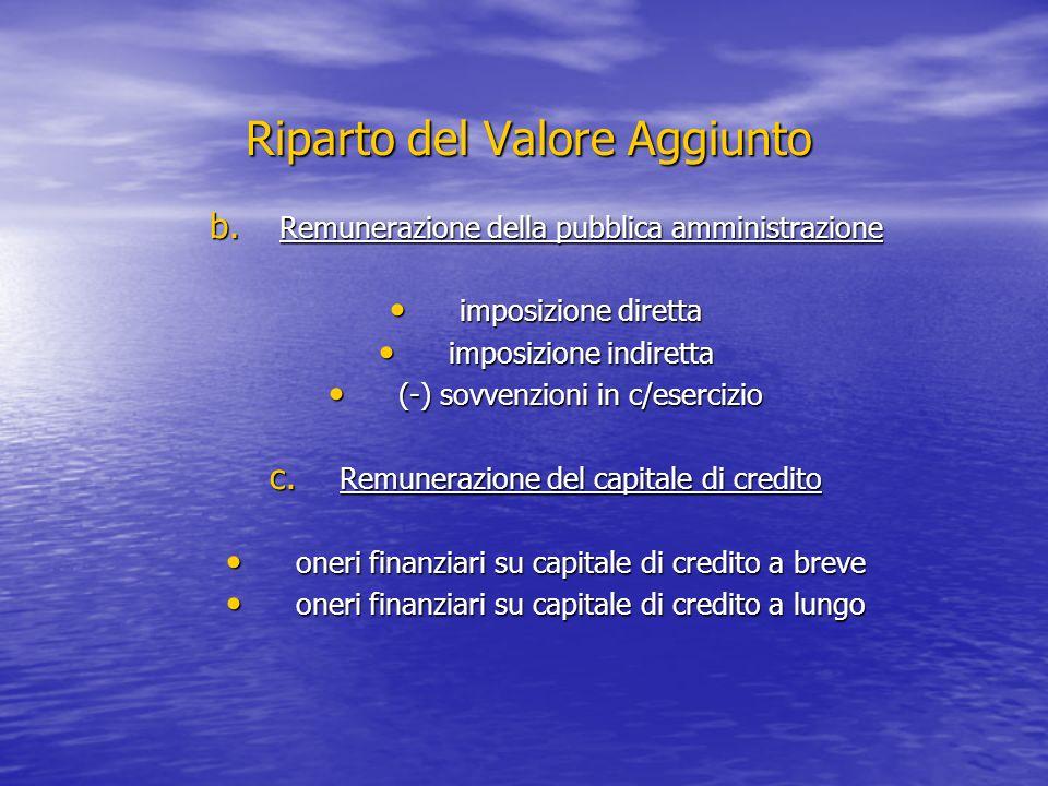 Riparto del Valore Aggiunto b. Remunerazione della pubblica amministrazione imposizione diretta imposizione diretta imposizione indiretta imposizione