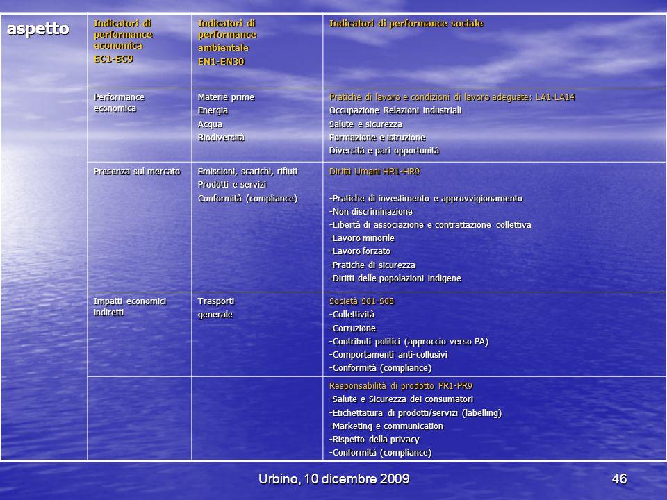 Urbino, 10 dicembre 200946 aspetto Indicatori di performance economica EC1-EC9 Indicatori di performance ambientaleEN1-EN30 Indicatori di performance