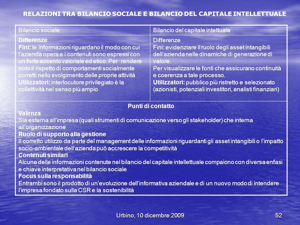 Urbino, 10 dicembre 200952 RELAZIONI TRA BILANCIO SOCIALE E BILANCIO DEL CAPITALE INTELLETTUALE Bilancio socialeBilancio del capitale intettuale Diffe