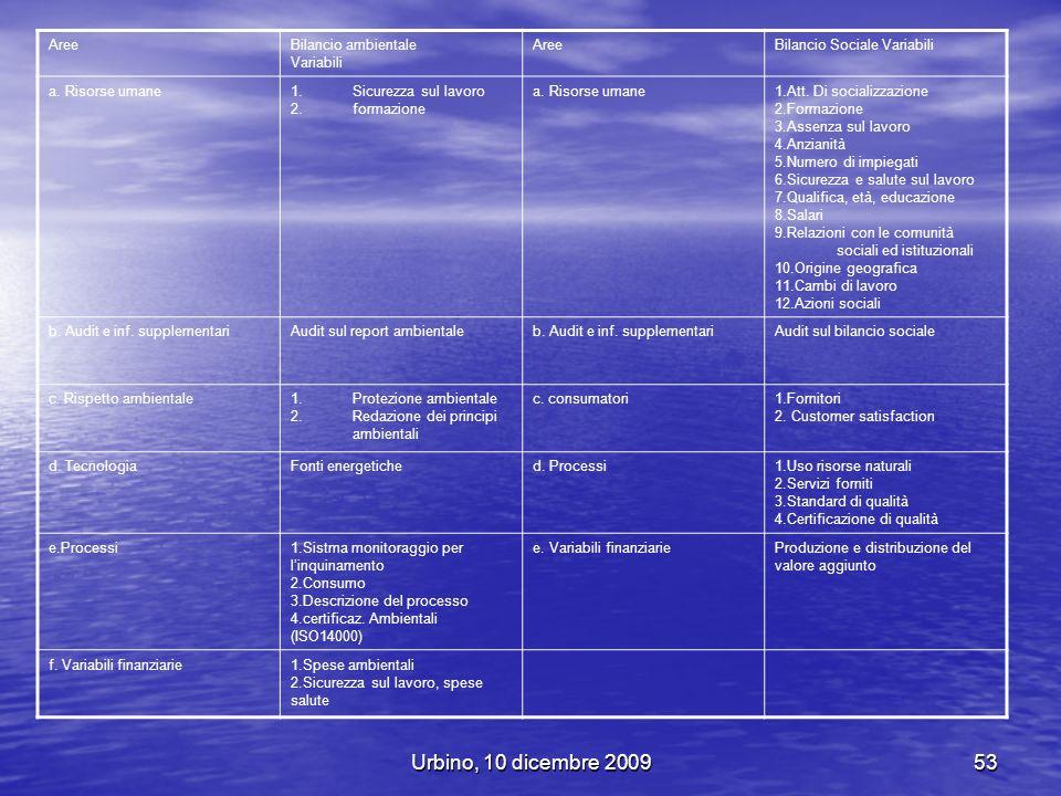 Urbino, 10 dicembre 200953 AreeBilancio ambientale Variabili AreeBilancio Sociale Variabili a. Risorse umane1.Sicurezza sul lavoro 2.formazione a. Ris