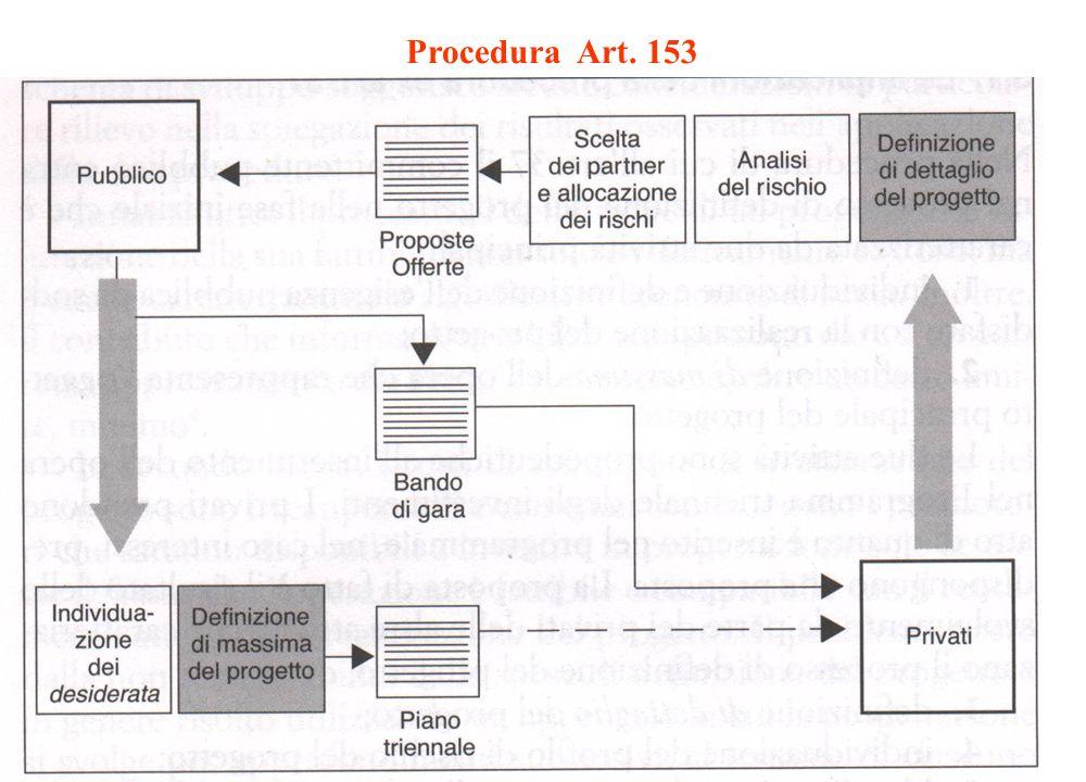 27 Procedura Art. 153