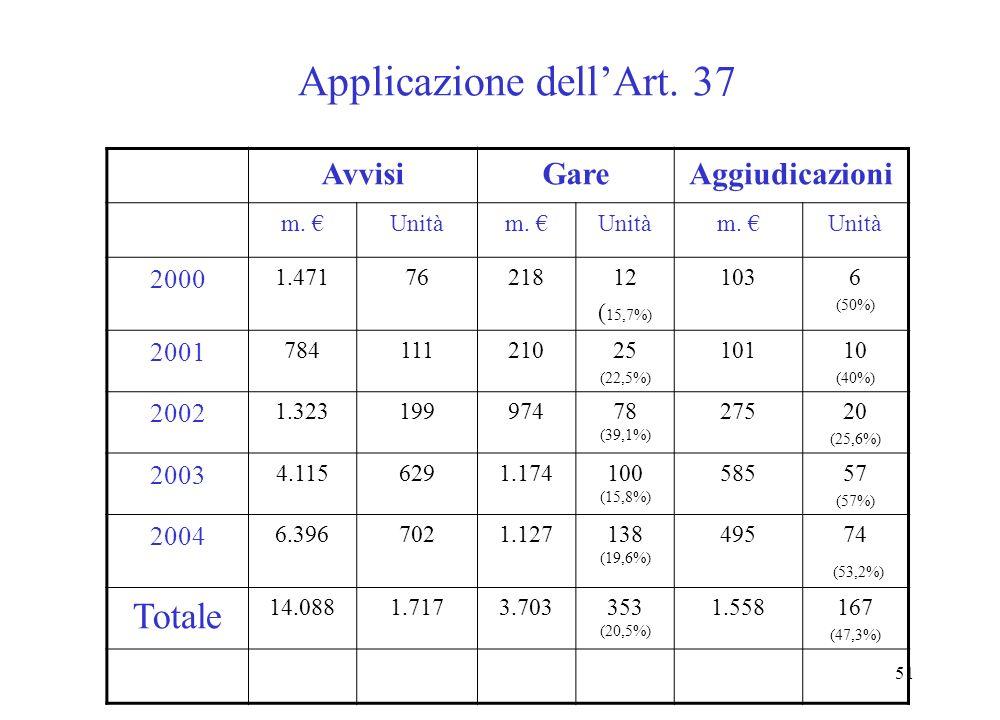 51 Applicazione dellArt. 37 AvvisiGareAggiudicazioni m.
