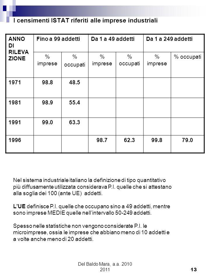 Del Baldo Mara, a.a. 2010 2011 13 I censimenti ISTAT riferiti alle imprese industriali ANNO DI RILEVA ZIONE Fino a 99 addettiDa 1 a 49 addettiDa 1 a 2