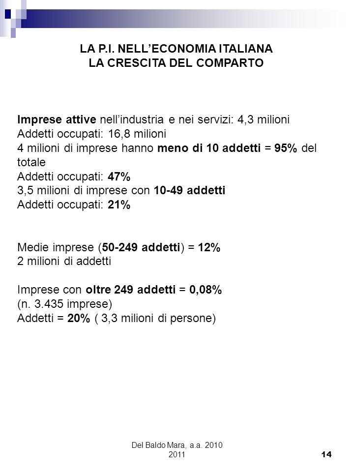 Del Baldo Mara, a.a. 2010 2011 14 ISTAT: luglio 2007, dati sulla struttura delle imprese e delloccupazione per lanno 2005 Imprese attive nellindustria