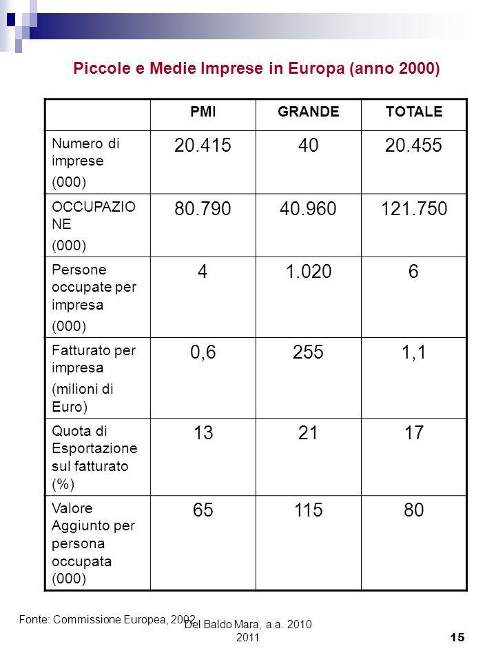 Del Baldo Mara, a.a. 2010 2011 15 PMIGRANDETOTALE Numero di imprese (000) 20.4154020.455 OCCUPAZIO NE (000) 80.79040.960121.750 Persone occupate per i