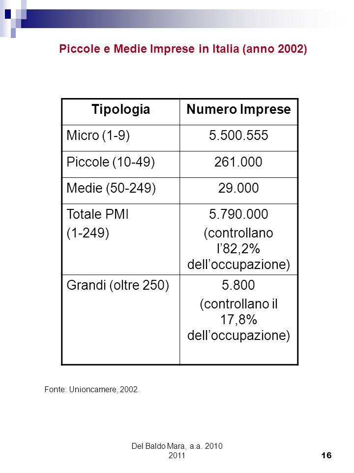 Del Baldo Mara, a.a. 2010 2011 16 TipologiaNumero Imprese Micro (1-9)5.500.555 Piccole (10-49)261.000 Medie (50-249)29.000 Totale PMI (1-249) 5.790.00