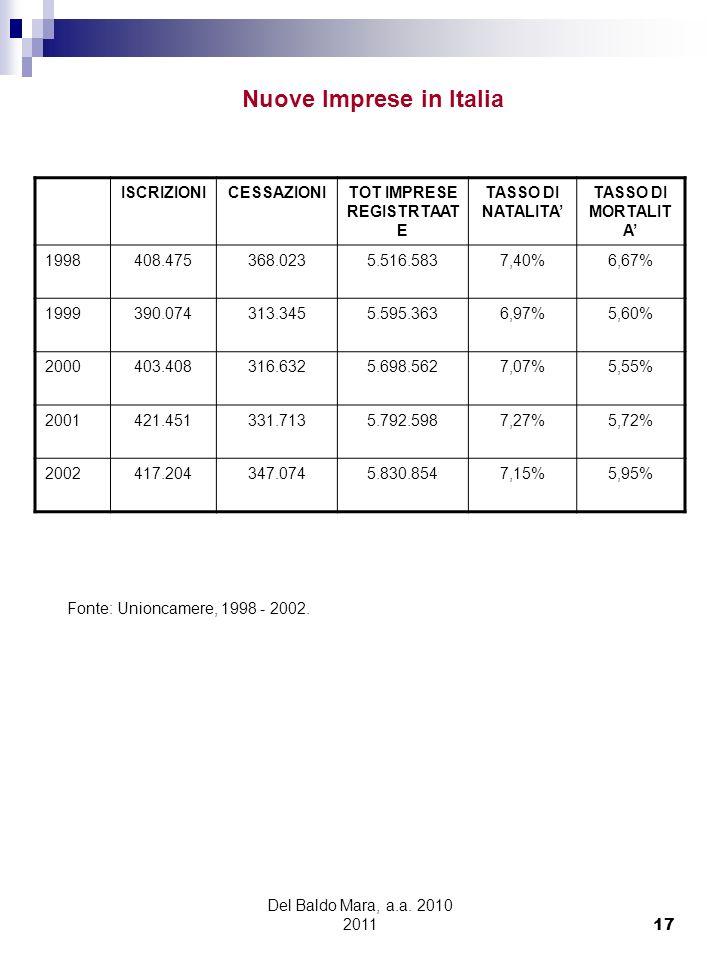Del Baldo Mara, a.a. 2010 2011 17 ISCRIZIONICESSAZIONITOT IMPRESE REGISTRTAAT E TASSO DI NATALITA TASSO DI MORTALIT A 1998408.475368.0235.516.5837,40%