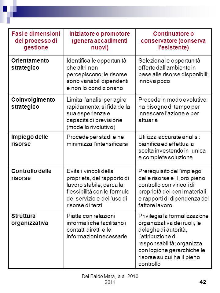 Del Baldo Mara, a.a. 2010 2011 42 Fasi e dimensioni del processo di gestione Iniziatore o promotore (genera accadimenti nuovi) Continuatore o conserva