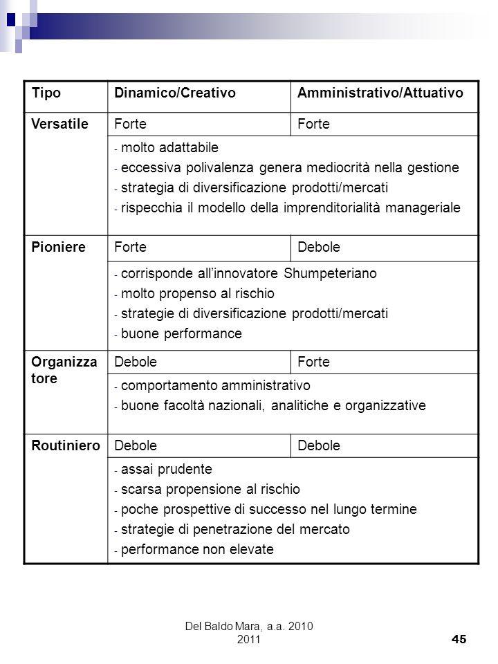 Del Baldo Mara, a.a. 2010 2011 45 TipoDinamico/CreativoAmministrativo/Attuativo VersatileForte - molto adattabile - eccessiva polivalenza genera medio