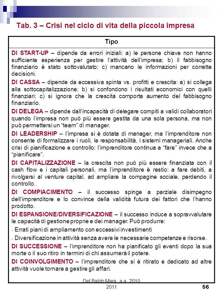 Del Baldo Mara, a.a. 2010 2011 56 Tab. 3 – Crisi nel ciclo di vita della piccola impresa Tipo DI START-UP – dipende da errori iniziali: a) le persone