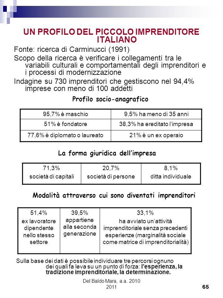 Del Baldo Mara, a.a. 2010 2011 65 UN PROFILO DEL PICCOLO IMPRENDITORE ITALIANO Fonte: ricerca di Carminucci (1991) Scopo della ricerca è verificare i