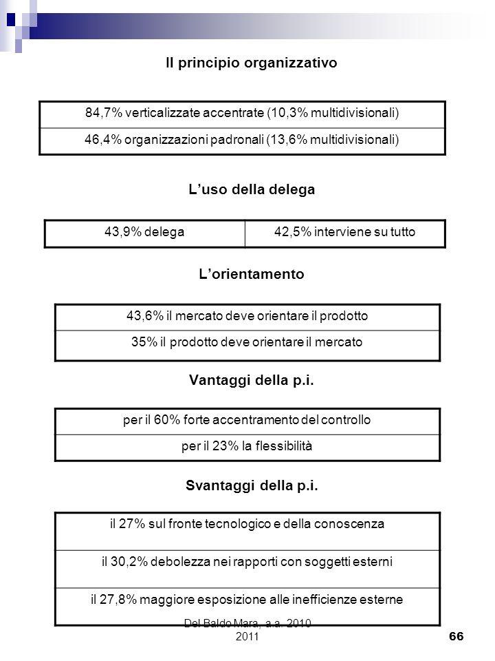 Del Baldo Mara, a.a. 2010 2011 66 Il principio organizzativo Luso della delega Lorientamento Vantaggi della p.i. Svantaggi della p.i. 84,7% verticaliz