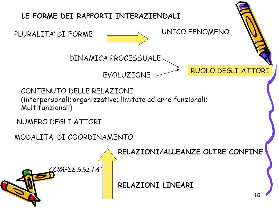 10 LE FORME DEI RAPPORTI INTERAZIENDALI PLURALITA DI FORME UNICO FENOMENO DINAMICA PROCESSUALE EVOLUZIONE CONTENUTO DELLE RELAZIONI (interpersonali; organizzative; limitate ad arre funzionali; Multifunzionali) NUMERO DEGLI ATTORI RUOLO DEGLI ATTORI MODALITA DI COORDINAMENTO COMPLESSITA RELAZIONI/ALLEANZE OLTRE CONFINE RELAZIONI LINEARI