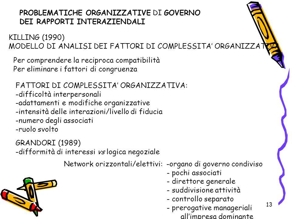 13 PROBLEMATICHE ORGANIZZATIVE DI GOVERNO DEI RAPPORTI INTERAZIENDALI KILLING (1990) MODELLO DI ANALISI DEI FATTORI DI COMPLESSITA ORGANIZZATIVA Per comprendere la reciproca compatibilità Per eliminare i fattori di congruenza FATTORI DI COMPLESSITA ORGANIZZATIVA: -difficoltà interpersonali -adattamenti e modifiche organizzative -intensità delle interazioni/livello di fiducia -numero degli associati -ruolo svolto GRANDORI (1989) -difformità di interessi vs logica negoziale Network orizzontali/elettivi: -organo di governo condiviso - pochi associati - direttore generale - suddivisione attività - controllo separato - prerogative manageriali allimpresa dominante