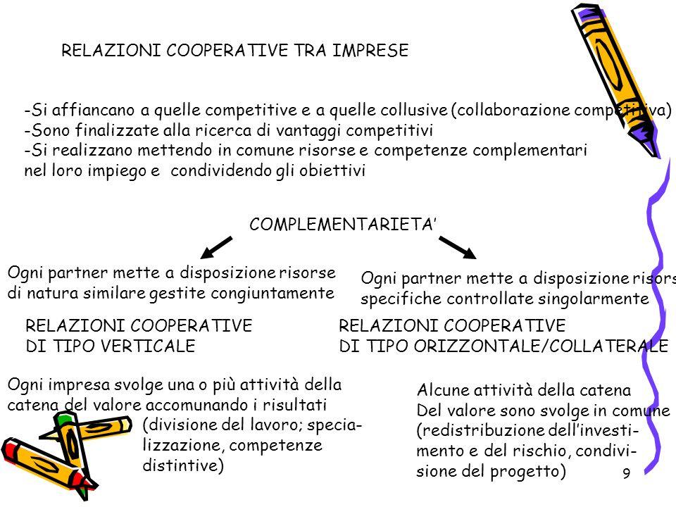 9 RELAZIONI COOPERATIVE TRA IMPRESE -Si affiancano a quelle competitive e a quelle collusive (collaborazione competitiva) -Sono finalizzate alla ricerca di vantaggi competitivi -Si realizzano mettendo in comune risorse e competenze complementari nel loro impiego e condividendo gli obiettivi COMPLEMENTARIETA Ogni partner mette a disposizione risorse specifiche controllate singolarmente Ogni partner mette a disposizione risorse di natura similare gestite congiuntamente RELAZIONI COOPERATIVE DI TIPO VERTICALE RELAZIONI COOPERATIVE DI TIPO ORIZZONTALE/COLLATERALE Ogni impresa svolge una o più attività della catena del valore accomunando i risultati (divisione del lavoro; specia- lizzazione, competenze distintive) Alcune attività della catena Del valore sono svolge in comune (redistribuzione dellinvesti- mento e del rischio, condivi- sione del progetto)