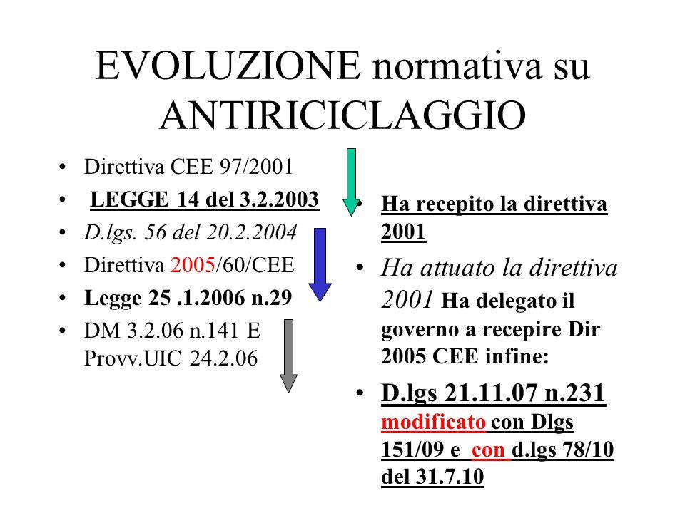 EVOLUZIONE normativa su ANTIRICICLAGGIO Direttiva CEE 97/2001 LEGGE 14 del 3.2.2003 D.lgs. 56 del 20.2.2004 Direttiva 2005/60/CEE Legge 25.1.2006 n.29