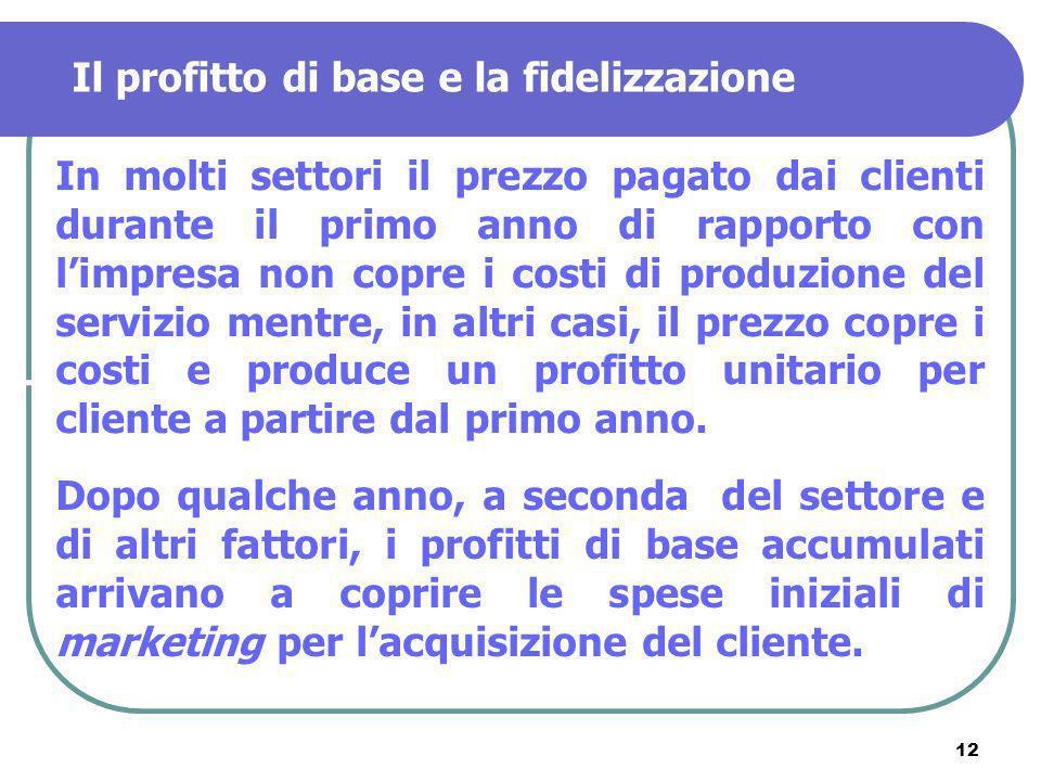 12 Il profitto di base e la fidelizzazione In molti settori il prezzo pagato dai clienti durante il primo anno di rapporto con limpresa non copre i co