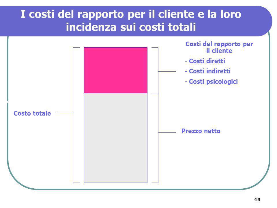 19 I costi del rapporto per il cliente e la loro incidenza sui costi totali Costo totale Prezzo netto Costi del rapporto per il cliente - Costi dirett